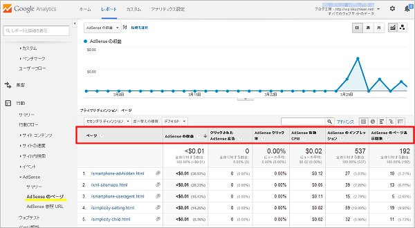 AdSenseのページ収益