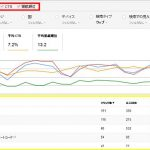 SEO対策に必須のSearch Consoleの活用法(検索アナリティクス編)